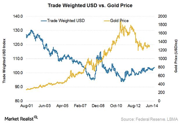 dollarvsgold